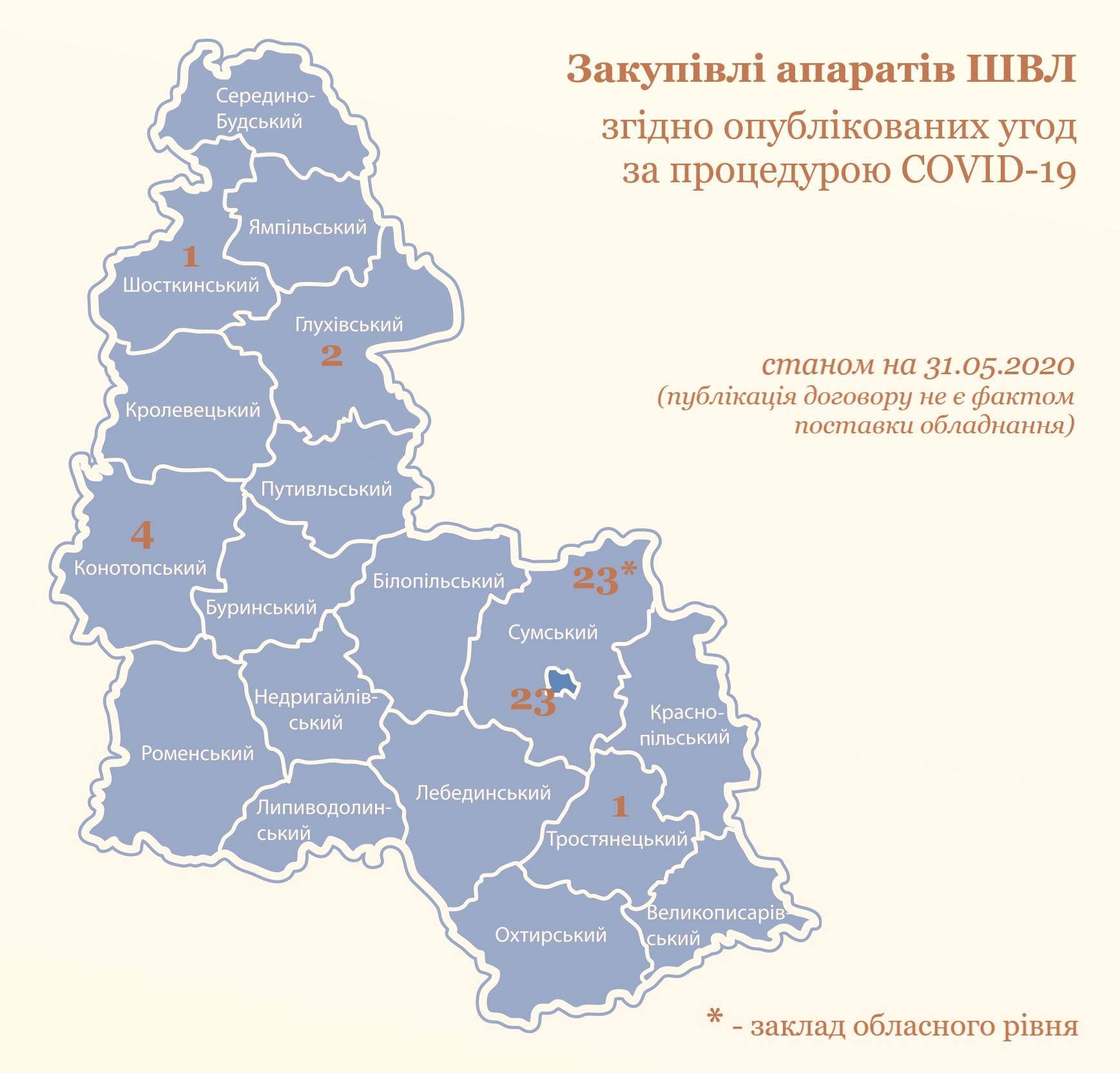 Від апаратів ШВЛ до трансляції богослужінь. Що в Сумській області для боротьби з COVID-19 купували?